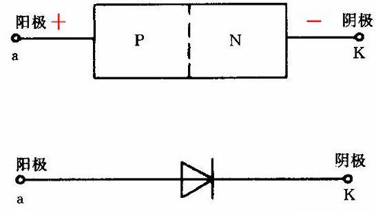 一、二极管封装有缺口的一端为负极; 二、二极管封装有横杠的一端为负极; 三、二极管封装有白色双杠的一端为负极; 四、二极管封装三角形箭头方向的一端为负极; 五、插件二极管封装丝印小圆一端是负极,大圆是正极,在立式焊接的情况下原件本体在正极圈里。 六、插件发光二极管方孔为脚为正极; 规格书: